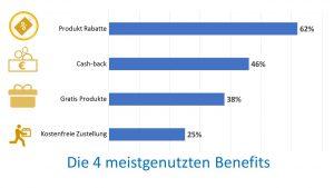 TOP 4 Benefits der Kundenbindungsprogramme EU